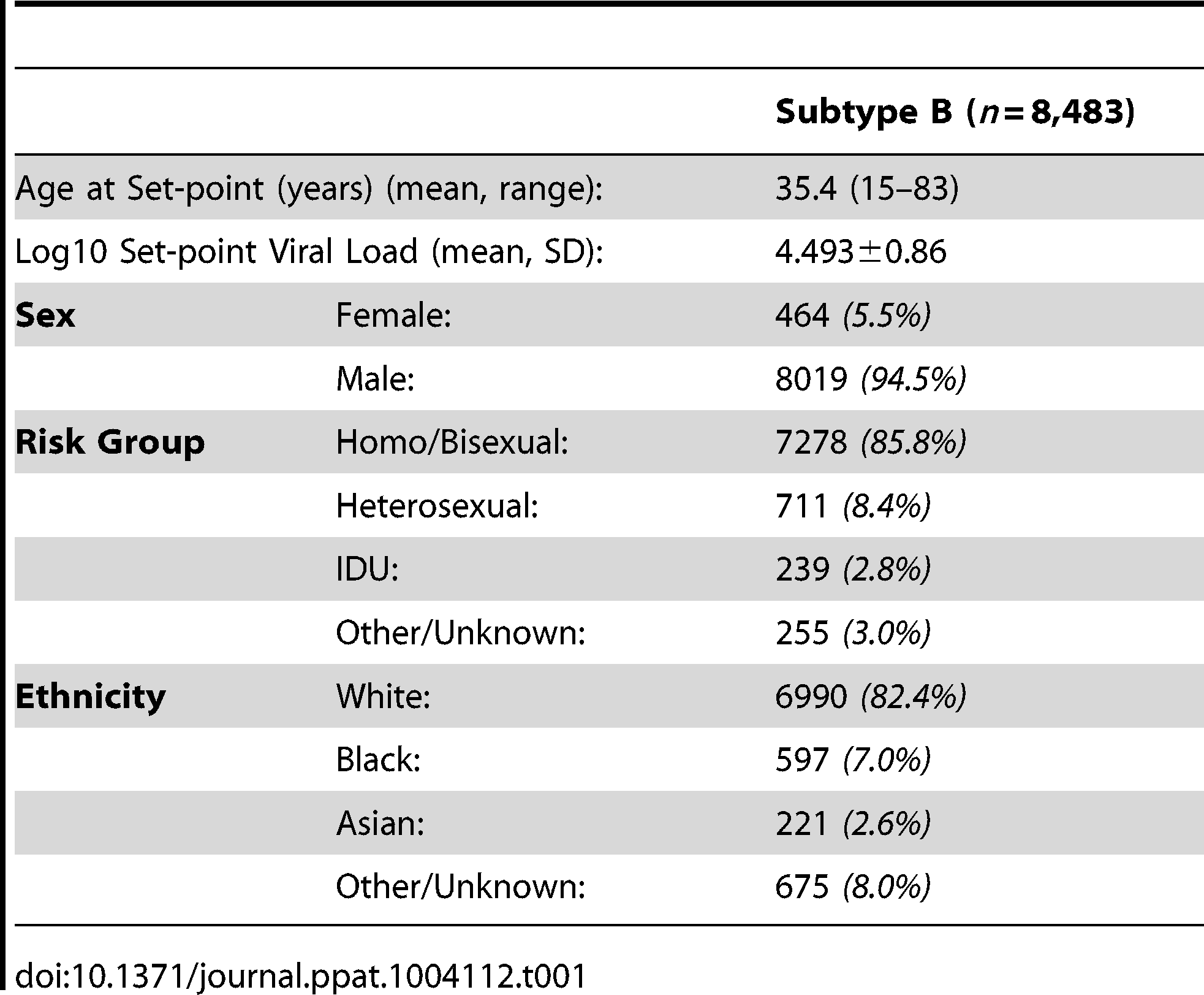 Demographics of patients whose samples were analyzed.