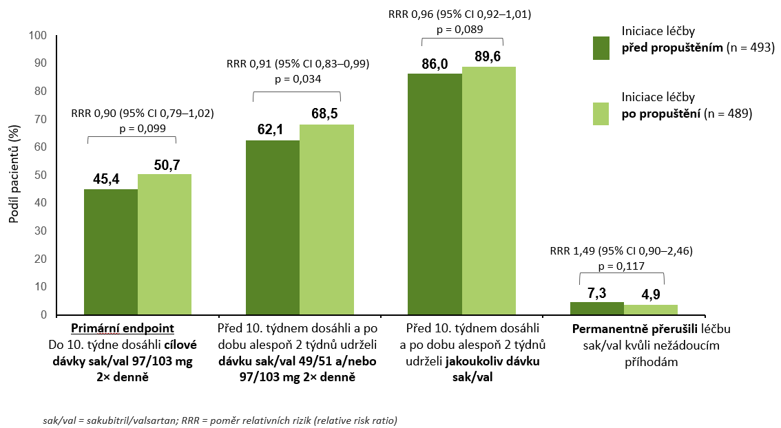 Graf s výsledky studie TRANSITION