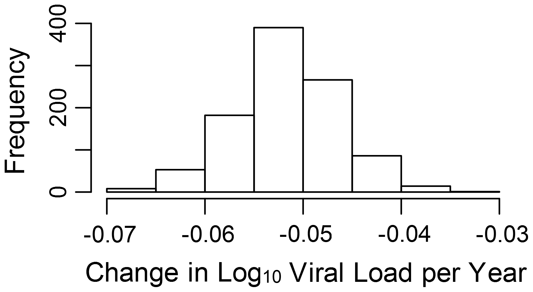 Change in viral load over time due to selection.