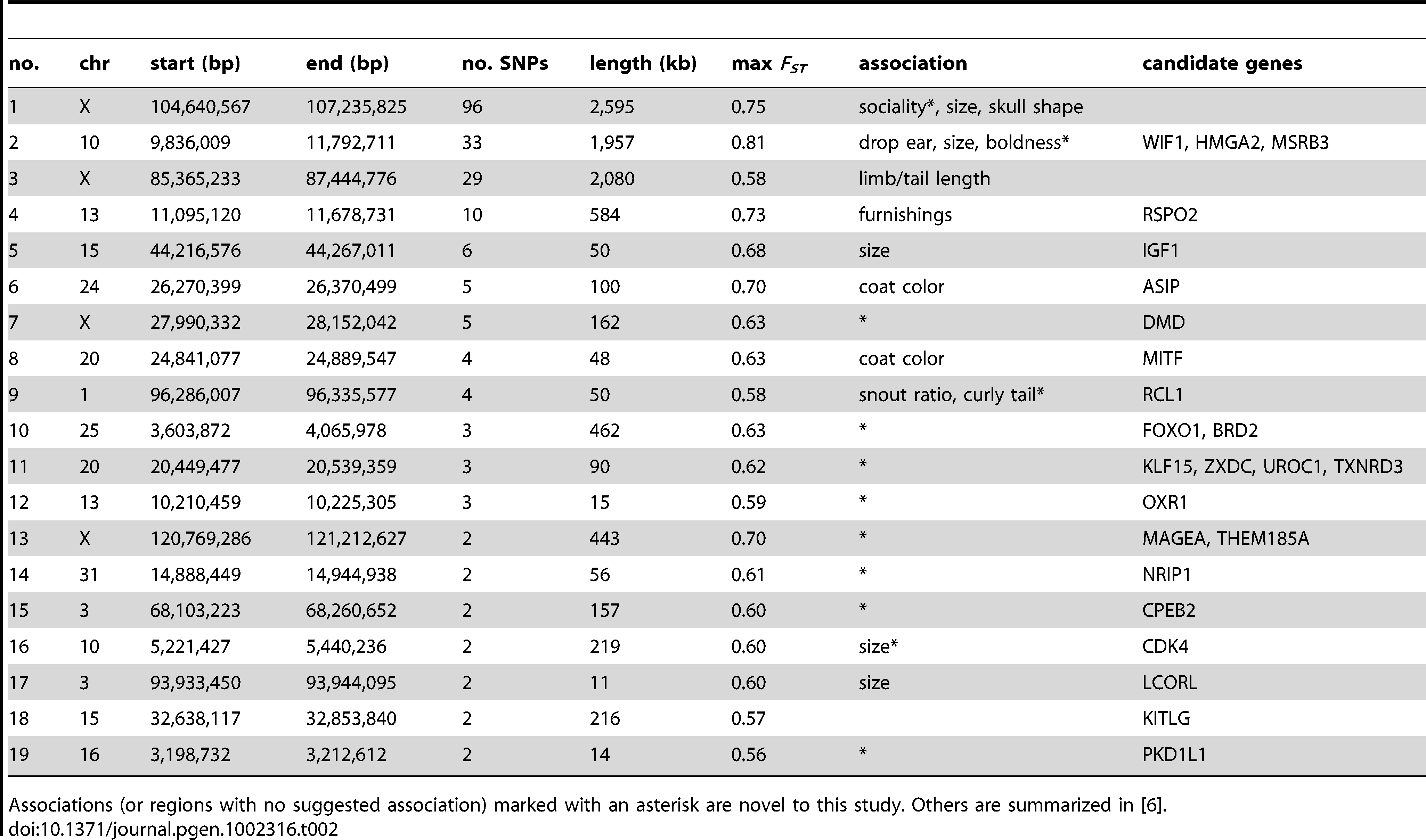Identification Of Genomic Regions Associated With Phenotypic