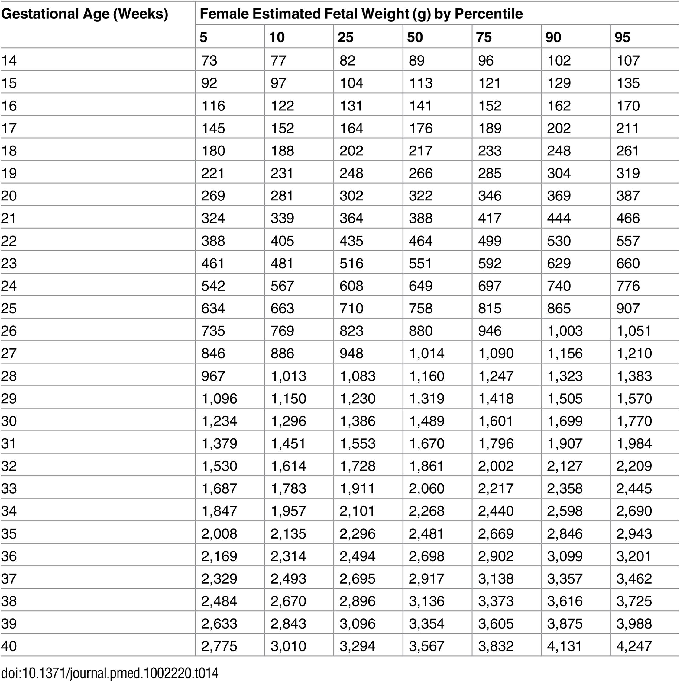 The World Health Organization Fetal Growth Charts A Multinational